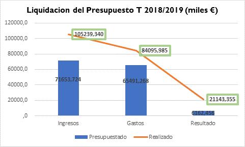 LiquidaciónPresupuesto18-19