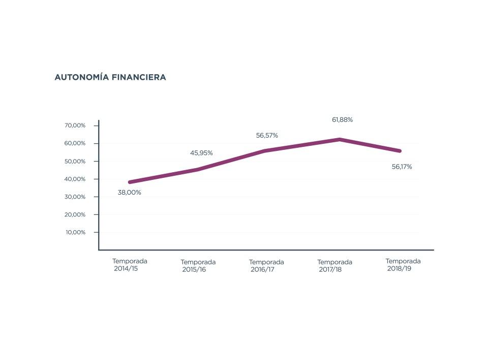 autonomia_financiera_es