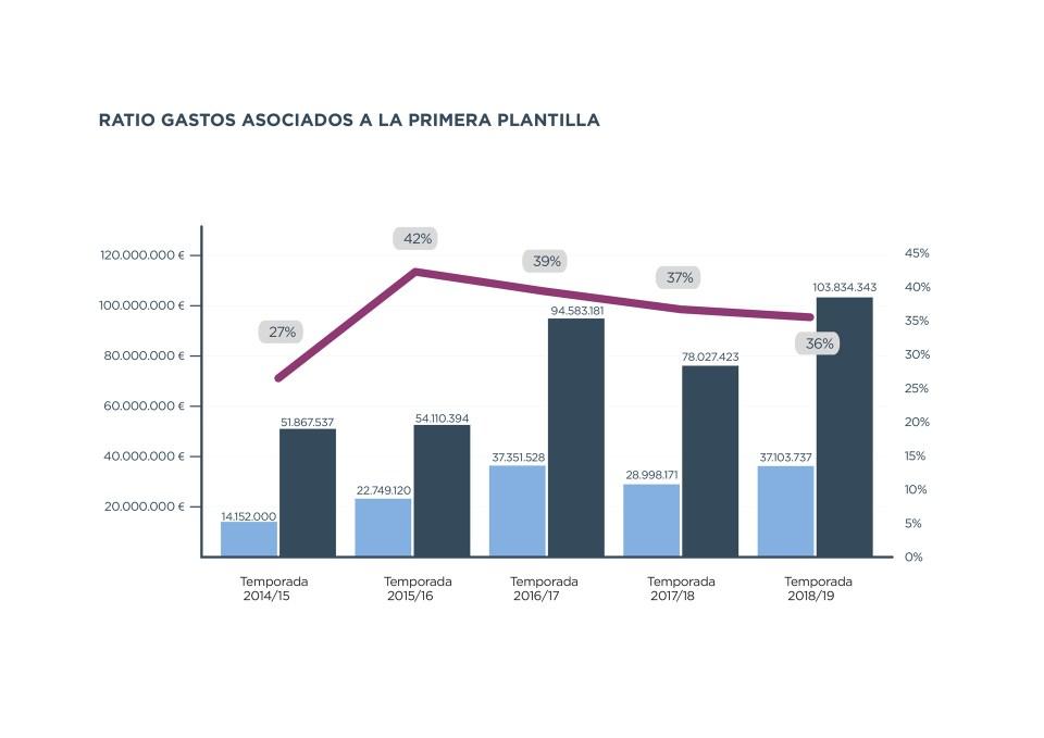 ratio_primera_plantilla_es